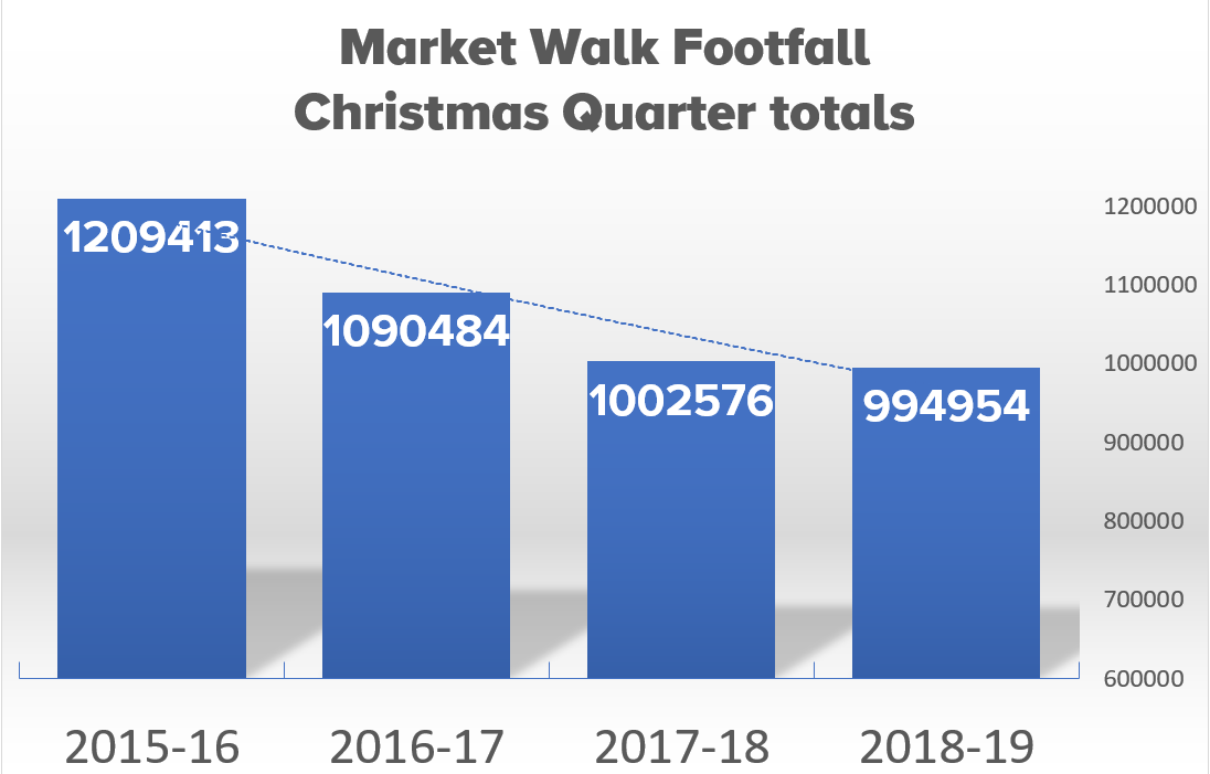 Christmas Quarter Footfall