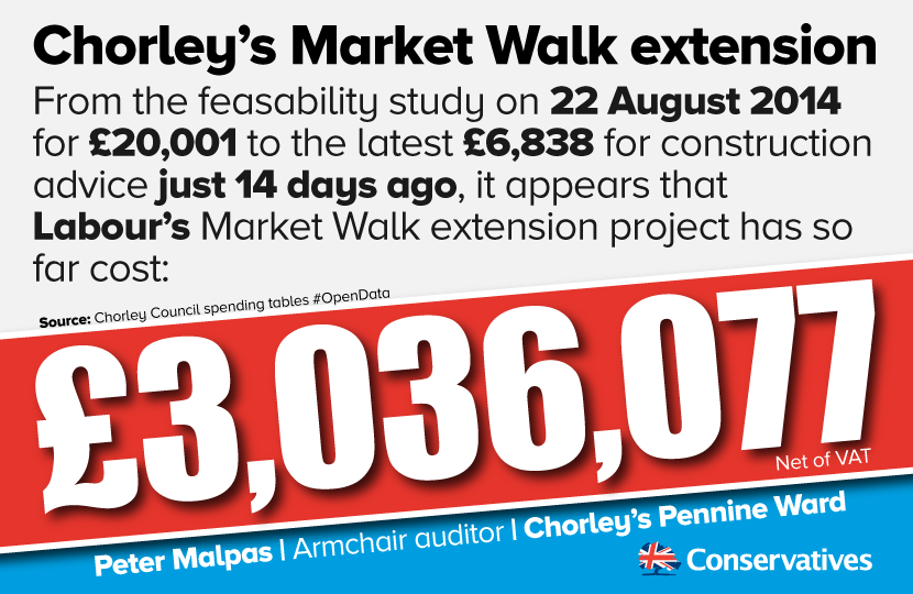 Market Walk costs before one brick laid.