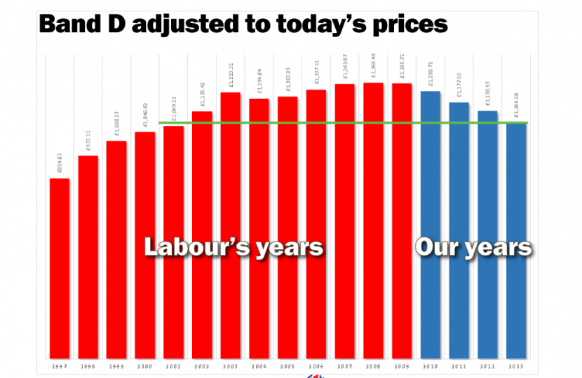 Council Tax history at today's prices